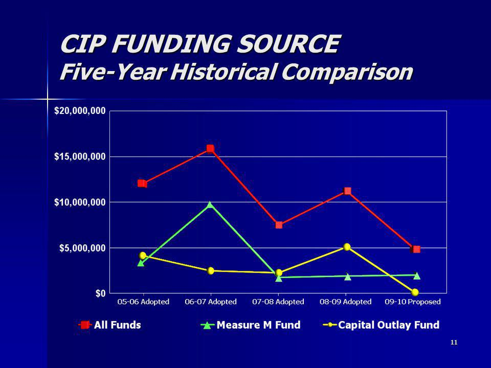 11 CIP FUNDING SOURCE Five-Year Historical Comparison