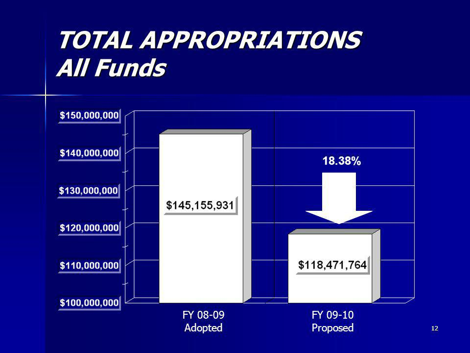 12 TOTAL APPROPRIATIONS All Funds FY 08-09 Adopted FY 09-10 Proposed 18.38%