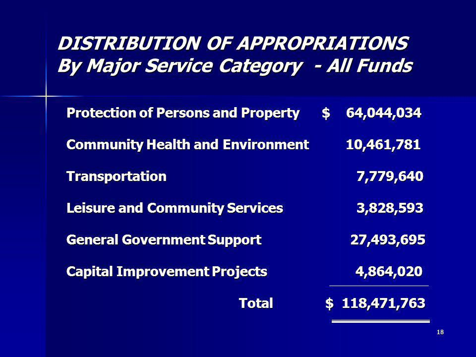 18 DISTRIBUTION OF APPROPRIATIONS By Major Service Category - All Funds Protection of Persons and Property $ 64,044,034 Community Health and Environment 10,461,781 Transportation 7,779,640 Leisure and Community Services 3,828,593 General Government Support 27,493,695 Capital Improvement Projects 4,864,020 Total $ 118,471,763