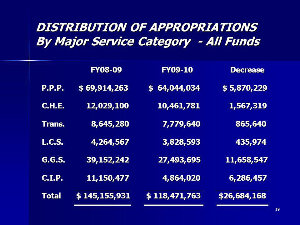 19 DISTRIBUTION OF APPROPRIATIONS By Major Service Category - All Funds FY08-09 FY09-10 Decrease P.P.P.