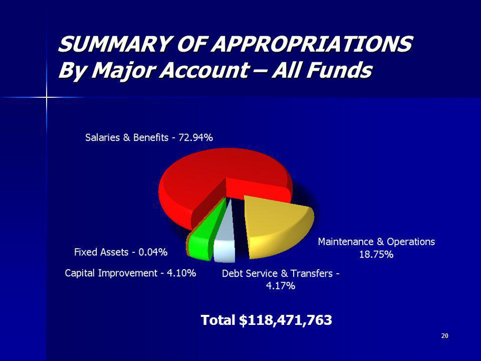 20 SUMMARY OF APPROPRIATIONS By Major Account – All Funds Total $118,471,763