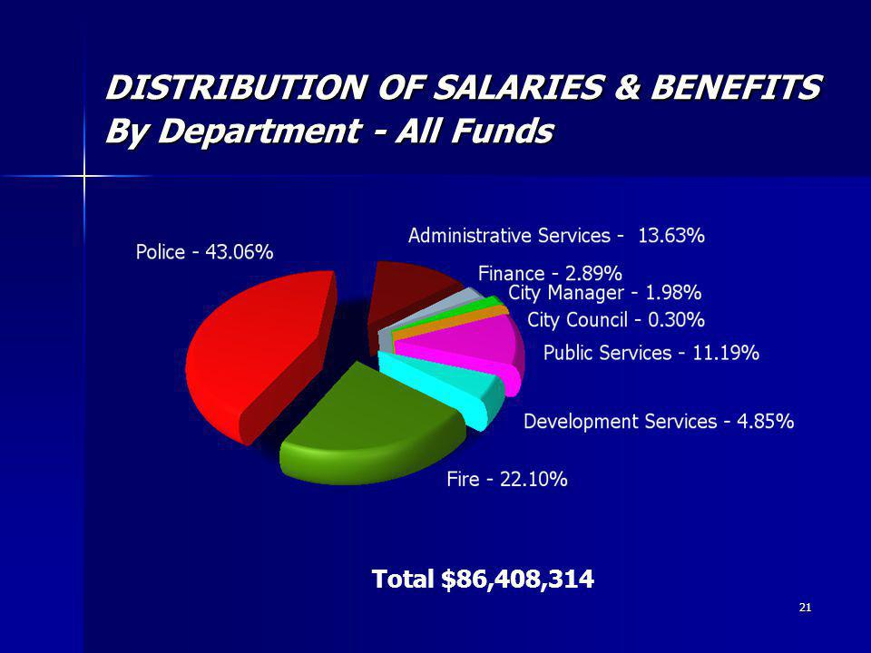 21 DISTRIBUTION OF SALARIES & BENEFITS By Department - All Funds Total $86,408,314
