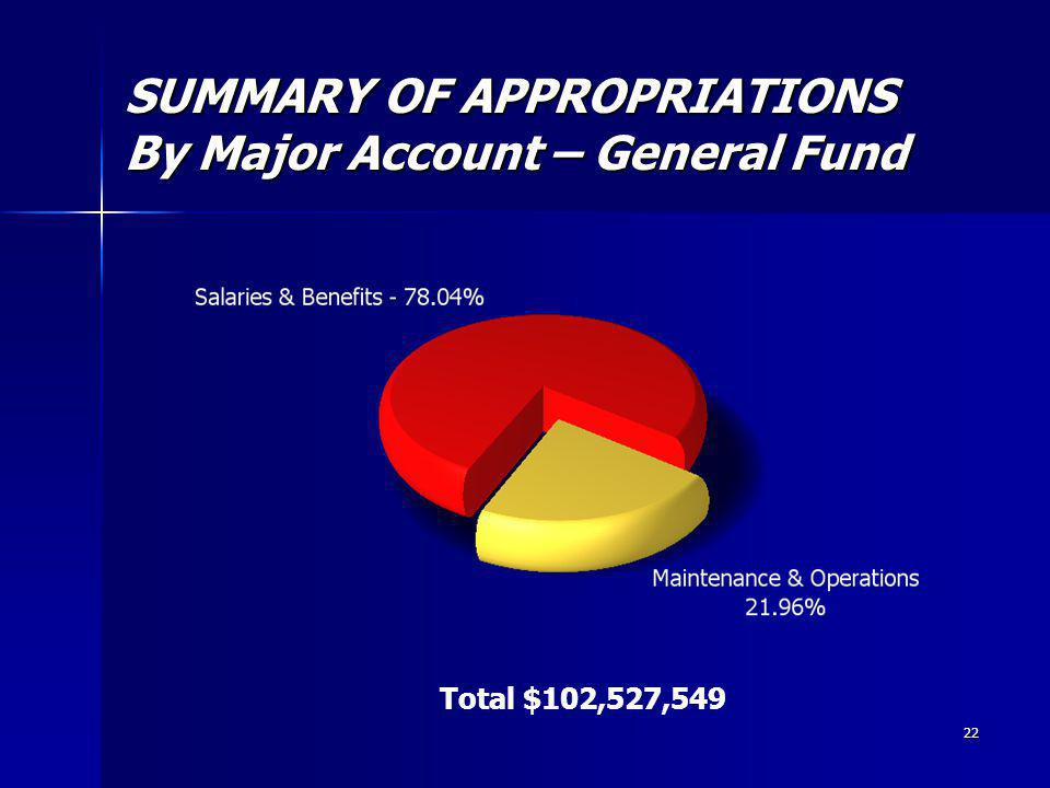 22 Total $102,527,549 SUMMARY OF APPROPRIATIONS By Major Account – General Fund