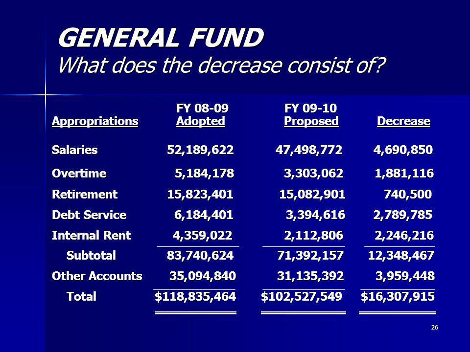 26 GENERAL FUND What does the decrease consist of.