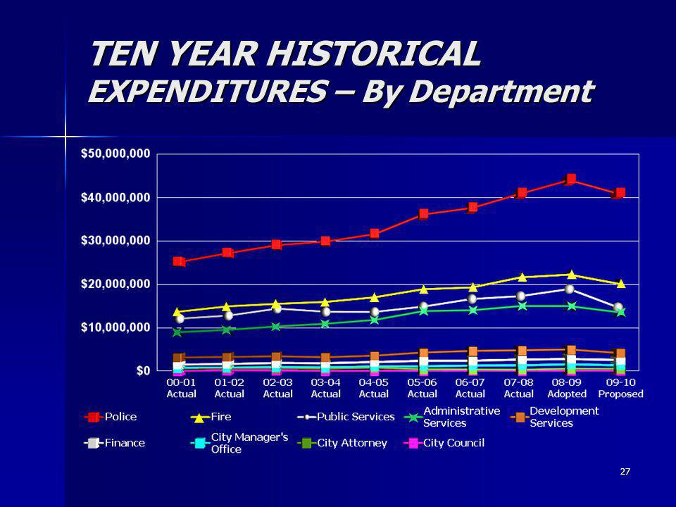 27 TEN YEAR HISTORICAL EXPENDITURES – By Department