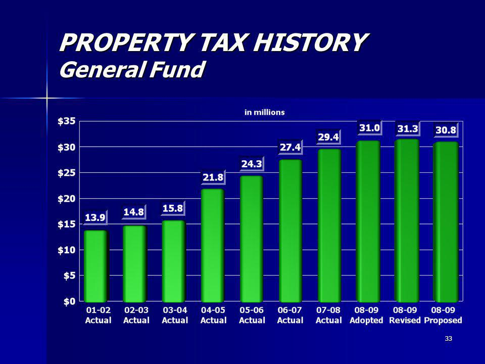 33 PROPERTY TAX HISTORY General Fund