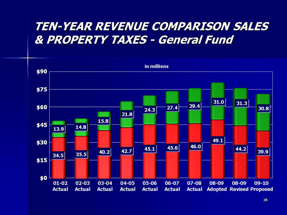 34 TEN-YEAR REVENUE COMPARISON SALES & PROPERTY TAXES - General Fund
