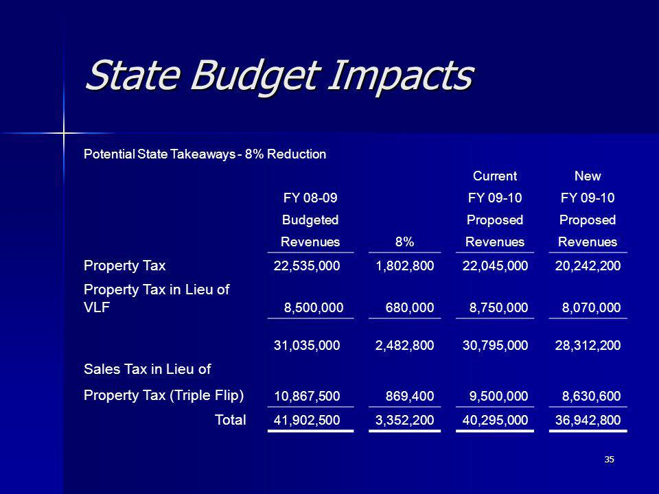 35 State Budget Impacts Potential State Takeaways - 8% Reduction CurrentNew FY 08-09FY 09-10 BudgetedProposed Revenues8%Revenues Property Tax 22,535,0001,802,80022,045,00020,242,200 Property Tax in Lieu of VLF 8,500,000 680,000 8,750,000 8,070,000 31,035,0002,482,80030,795,00028,312,200 Sales Tax in Lieu of Property Tax (Triple Flip) 10,867,500 869,400 9,500,000 8,630,600 Total 41,902,5003,352,20040,295,00036,942,800