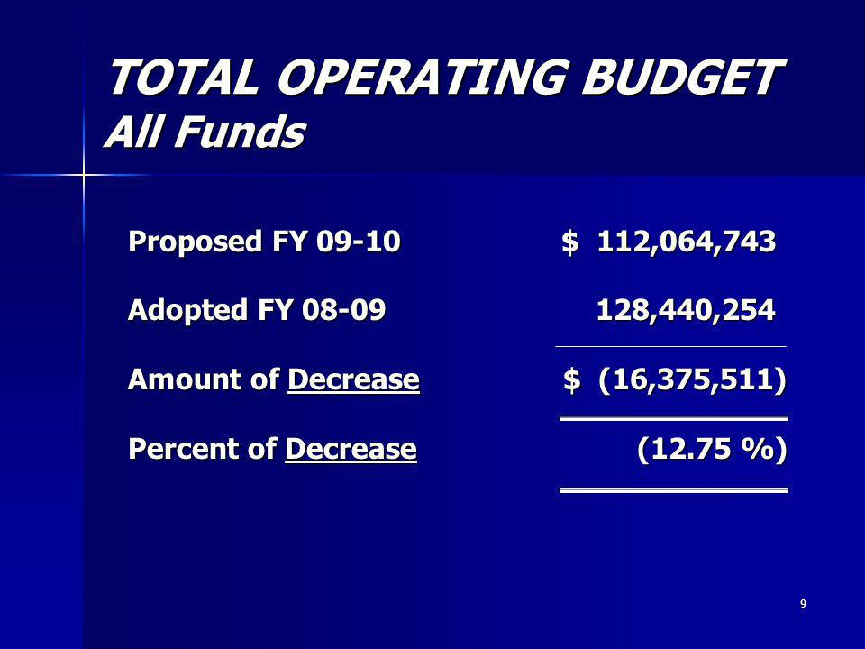 9 TOTAL OPERATING BUDGET All Funds Proposed FY 09-10 $ 112,064,743 Adopted FY 08-09 128,440,254 Amount of Decrease $ (16,375,511) Percent of Decrease (12.75 %)