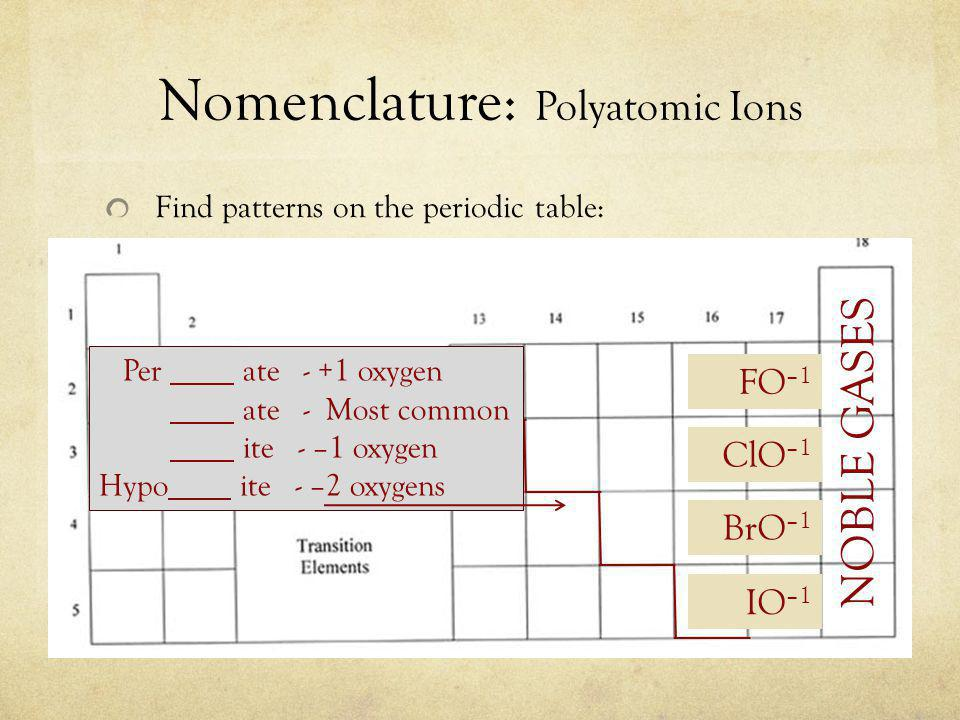 Nomenclature: Polyatomic Ions Find patterns on the periodic table: NOBLE GASES ClO –1 FO –1 BrO –1 IO –1 Per ate - +1 oxygen ate - Most common ite - –1 oxygen Hypo ite - –2 oxygens