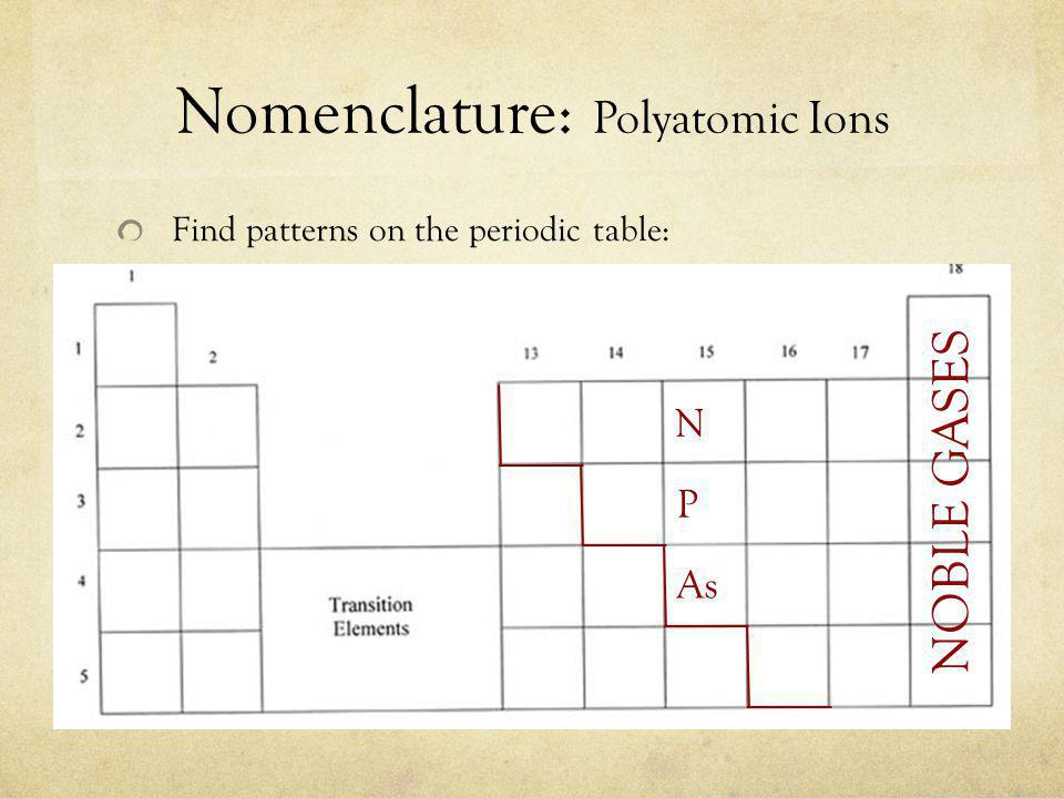 Nomenclature: Polyatomic Ions Find patterns on the periodic table: NOBLE GASES P N As