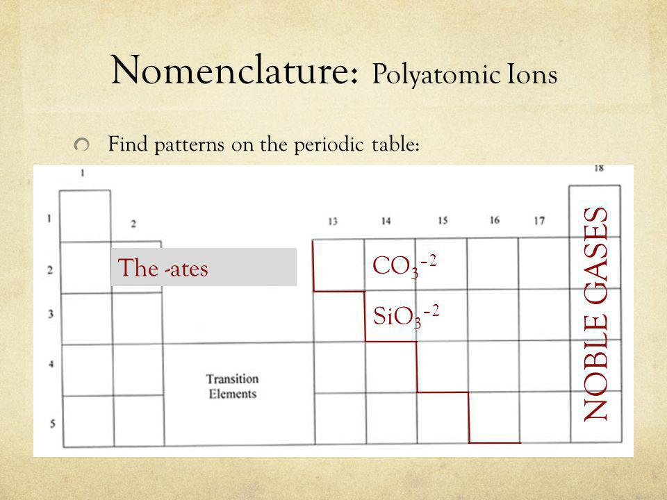 Nomenclature: Polyatomic Ions Find patterns on the periodic table: NOBLE GASES SiO 3 –2 CO 3 –2 The -ates
