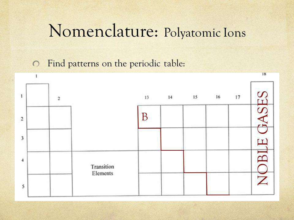 Nomenclature: Polyatomic Ions Find patterns on the periodic table: NOBLE GASES B