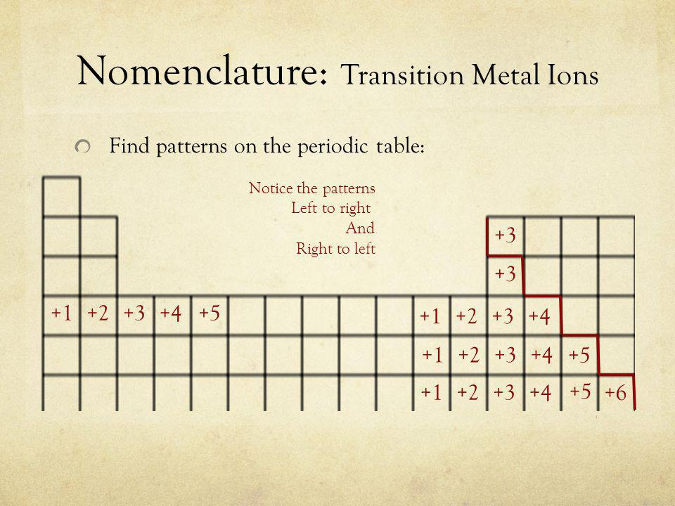 Nomenclature: Transition Metal Ions Find patterns on the periodic table: Notice the patterns Left to right And Right to left
