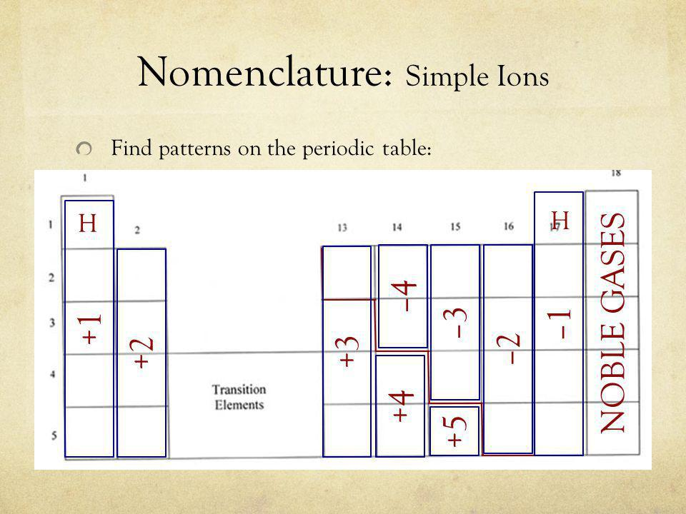 Nomenclature: Simple Ions Find patterns on the periodic table: NOBLE GASES H H –1 – –3 –