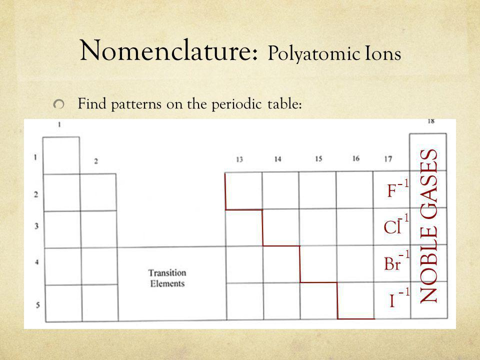 Nomenclature: Polyatomic Ions Find patterns on the periodic table: NOBLE GASES Cl F Br I –1