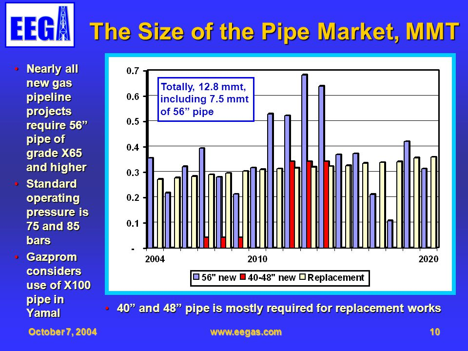 October 7, 2004www.eegas.com10 The Size of the Pipe Market, MMT Nearly all new gas pipeline projects require 56 pipe of grade X65 and higherNearly all