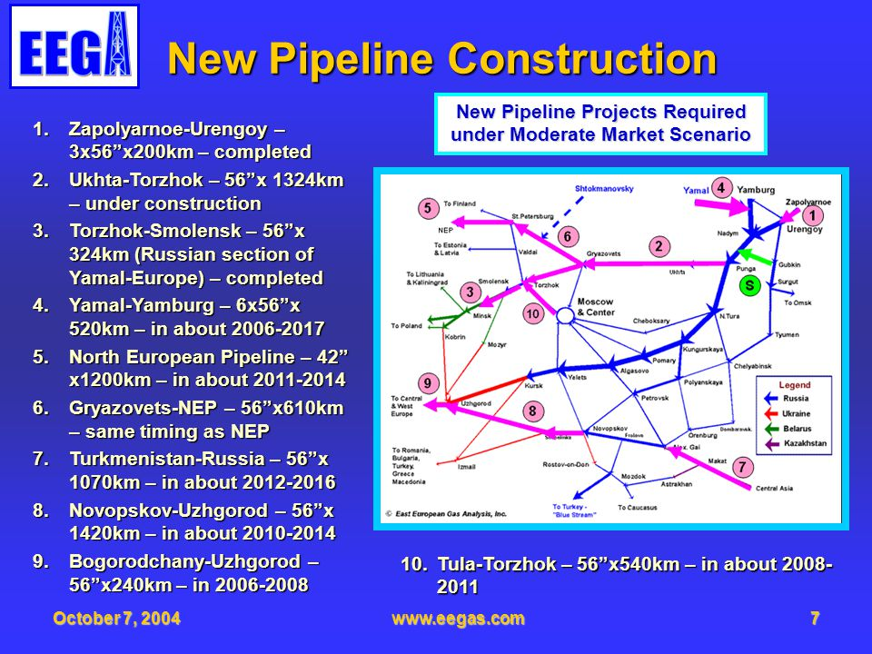 October 7, 2004www.eegas.com7 New Pipeline Construction 1.Zapolyarnoe-Urengoy – 3x56x200km – completed 2.Ukhta-Torzhok – 56x 1324km – under constructi