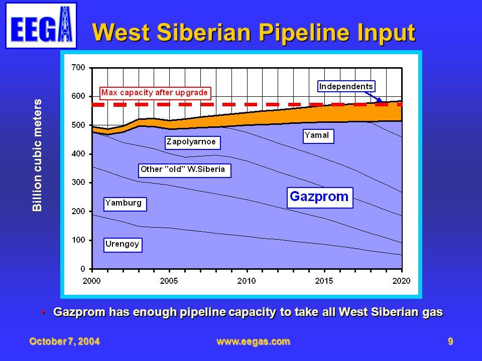 October 7, 2004www.eegas.com9 West Siberian Pipeline Input Gazprom has enough pipeline capacity to take all West Siberian gasGazprom has enough pipeline capacity to take all West Siberian gas Billion cubic meters