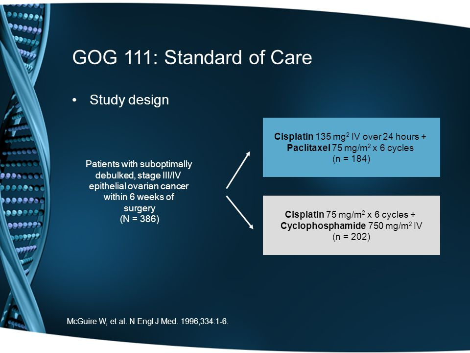 GOG 111: Standard of Care Study design Cisplatin 135 mg 2 IV over 24 hours + Paclitaxel 75 mg/m 2 x 6 cycles (n = 184) Cisplatin 75 mg/m 2 x 6 cycles + Cyclophosphamide 750 mg/m 2 IV (n = 202) Patients with suboptimally debulked, stage III/IV epithelial ovarian cancer within 6 weeks of surgery (N = 386) McGuire W, et al.