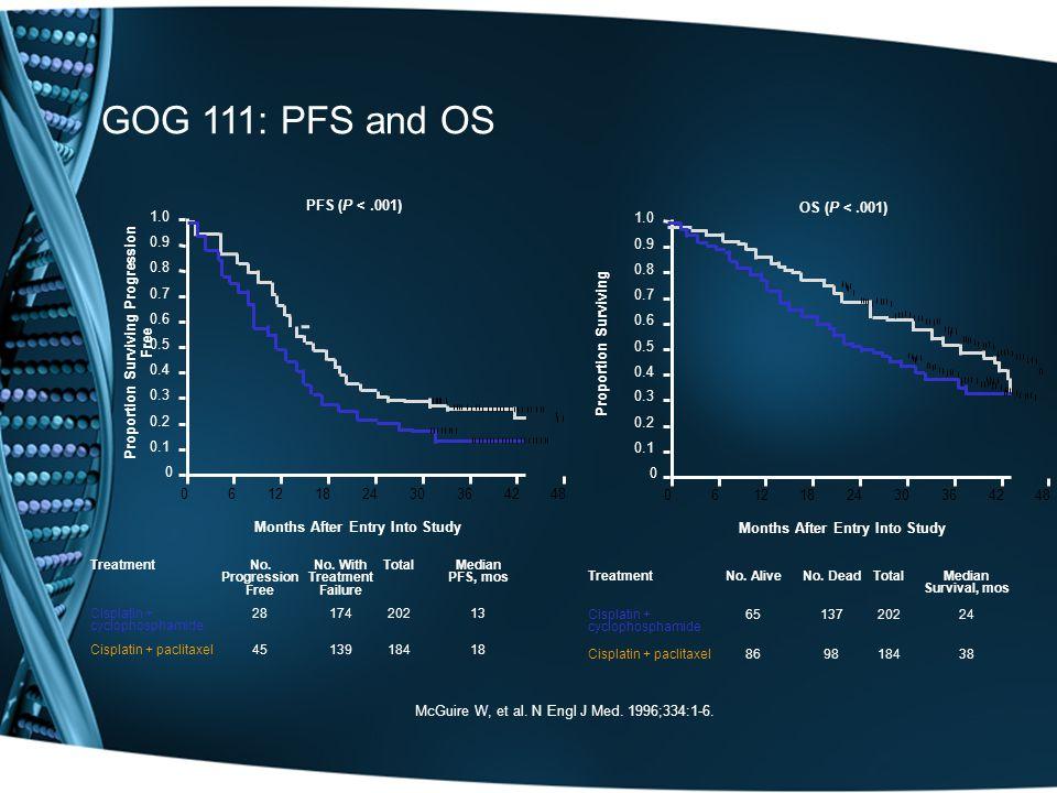 GOG 111: PFS and OS McGuire W, et al.N Engl J Med.