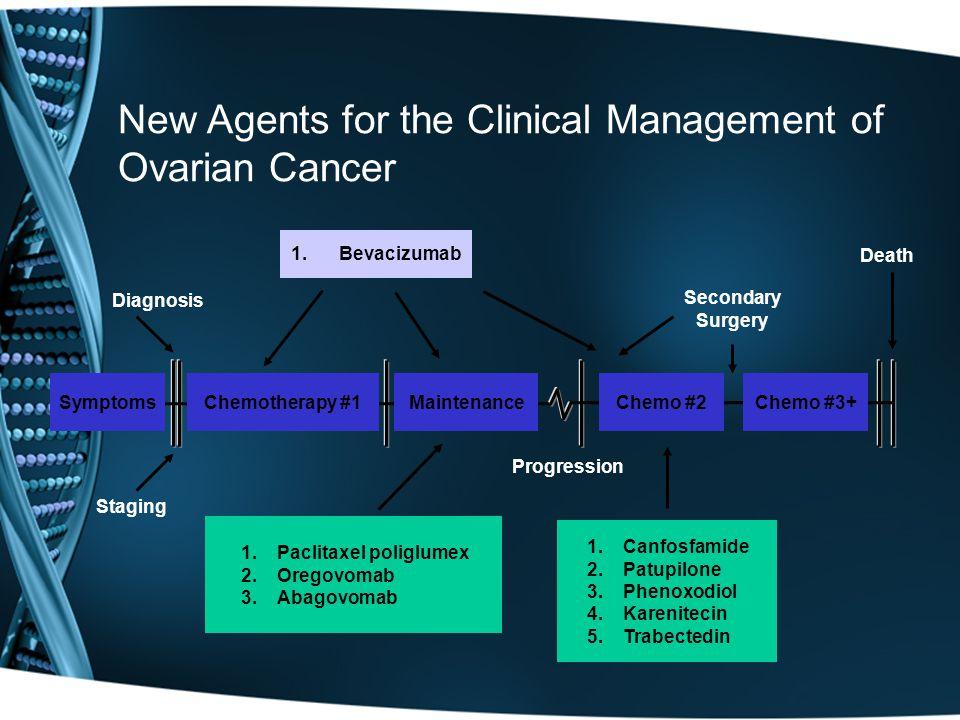 New Agents for the Clinical Management of Ovarian Cancer Diagnosis Staging Progression Death Secondary Surgery 1.Bevacizumab SymptomsChemotherapy #1MaintenanceChemo #2Chemo #3+ 1.Paclitaxel poliglumex 2.Oregovomab 3.Abagovomab 1.Canfosfamide 2.Patupilone 3.Phenoxodiol 4.Karenitecin 5.Trabectedin