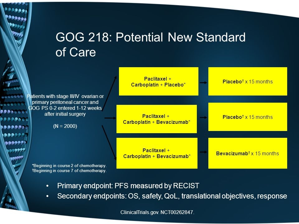 GOG 218: Potential New Standard of Care Primary endpoint: PFS measured by RECIST Secondary endpoints: OS, safety, QoL, translational objectives, response *Beginning in course 2 of chemotherapy.