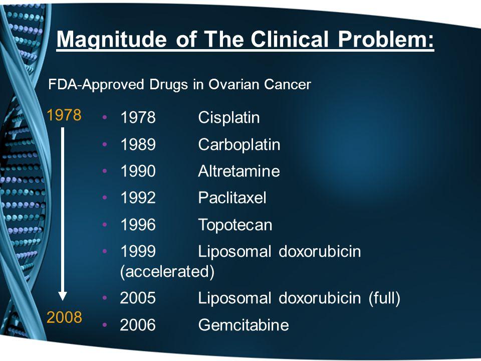 FDA-Approved Drugs in Ovarian Cancer 1978 Cisplatin 1989 Carboplatin 1990 Altretamine 1992 Paclitaxel 1996 Topotecan 1999 Liposomal doxorubicin (accelerated) 2005 Liposomal doxorubicin (full) 2006 Gemcitabine 1978 2008 Magnitude of The Clinical Problem: