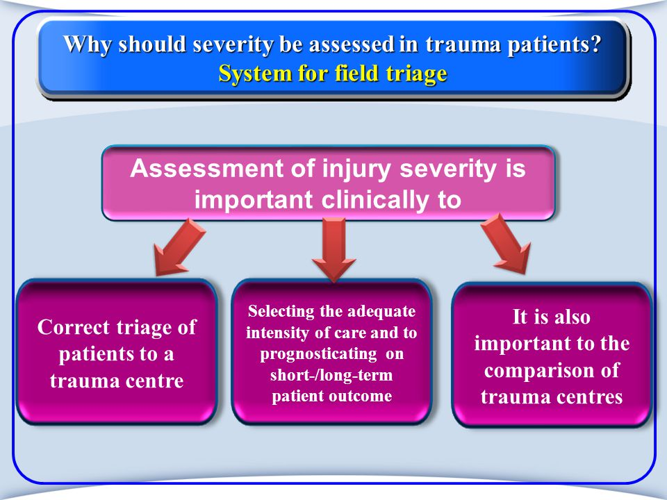 Example Injury Severity Score Square top 3 AISinjury descripition Region 9 0 16 25 50 304530304530 Cerebral contusion No injury Flail chest Liver contusion, spleen Fracture femur No injury ------------------------------- Head&neck Face Chest Abdomen Extremity External ISS