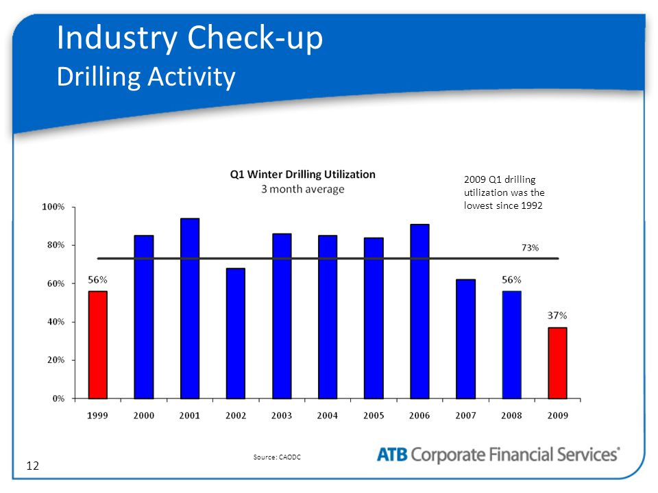 12 Industry Check-up Drilling Activity Source: CAODC 2009 Q1 drilling utilization was the lowest since 1992