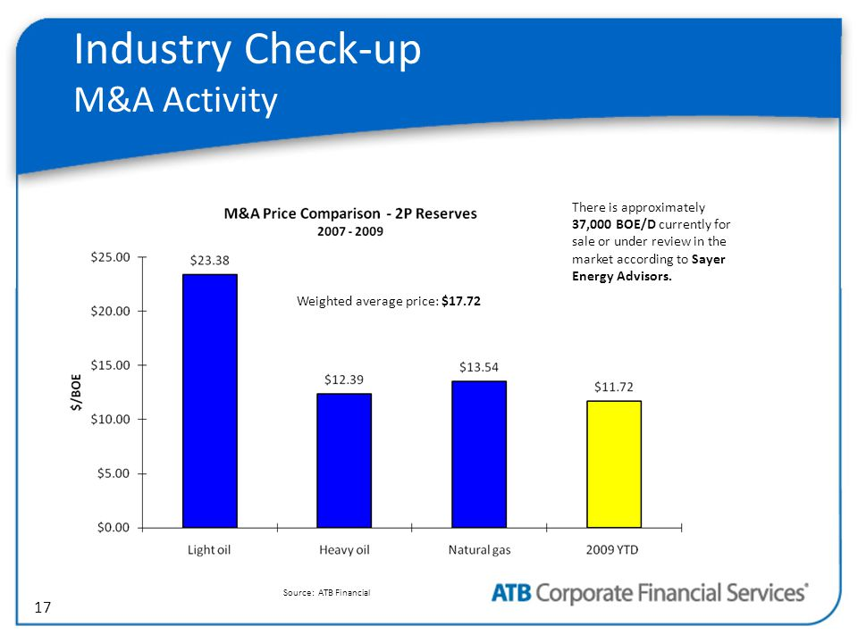 17 Industry Check-up M&A Activity Source: ATB Financial Weighted average price: $17.72 There is approximately 37,000 BOE/D currently for sale or under review in the market according to Sayer Energy Advisors.