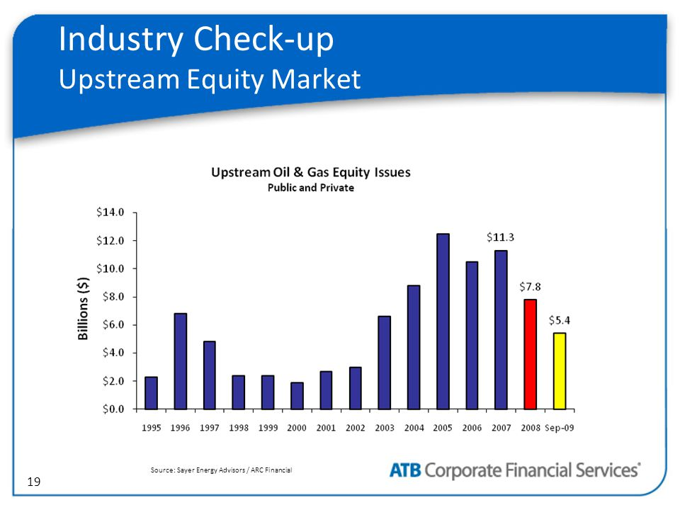 19 Industry Check-up Upstream Equity Market Source: Sayer Energy Advisors / ARC Financial