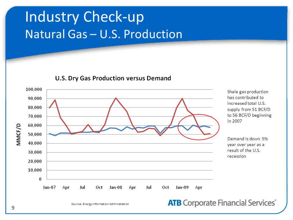 9 Industry Check-up Natural Gas – U.S.