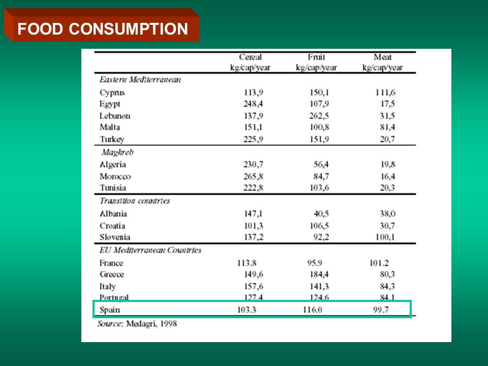 FOOD CONSUMPTION IN THE E.U. MEDITERRANEAN COUNTRIES
