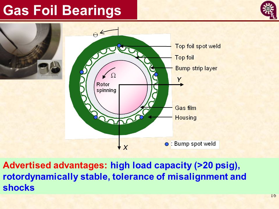 16 Gas Foil Bearings Advertised advantages: high load capacity (>20 psig), rotordynamically stable, tolerance of misalignment and shocks