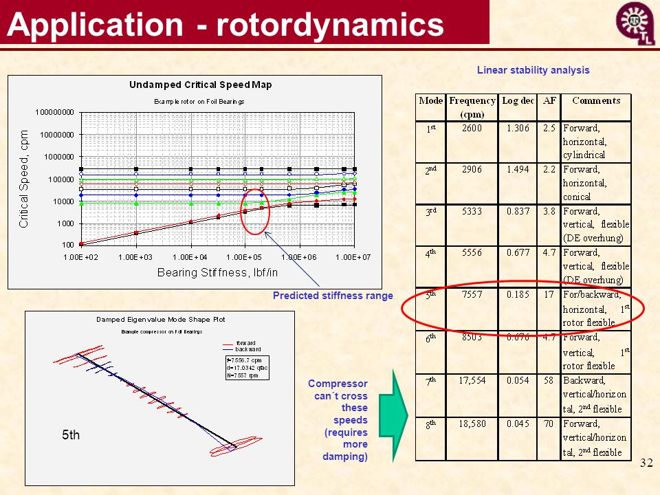 32 Application - rotordynamics 5th Linear stability analysis Predicted stiffness range Compressor can´t cross these speeds (requires more damping)