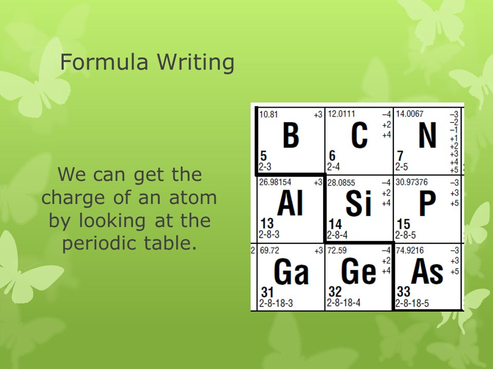 Formula Writing We can get the charge of an atom by looking at the periodic table.