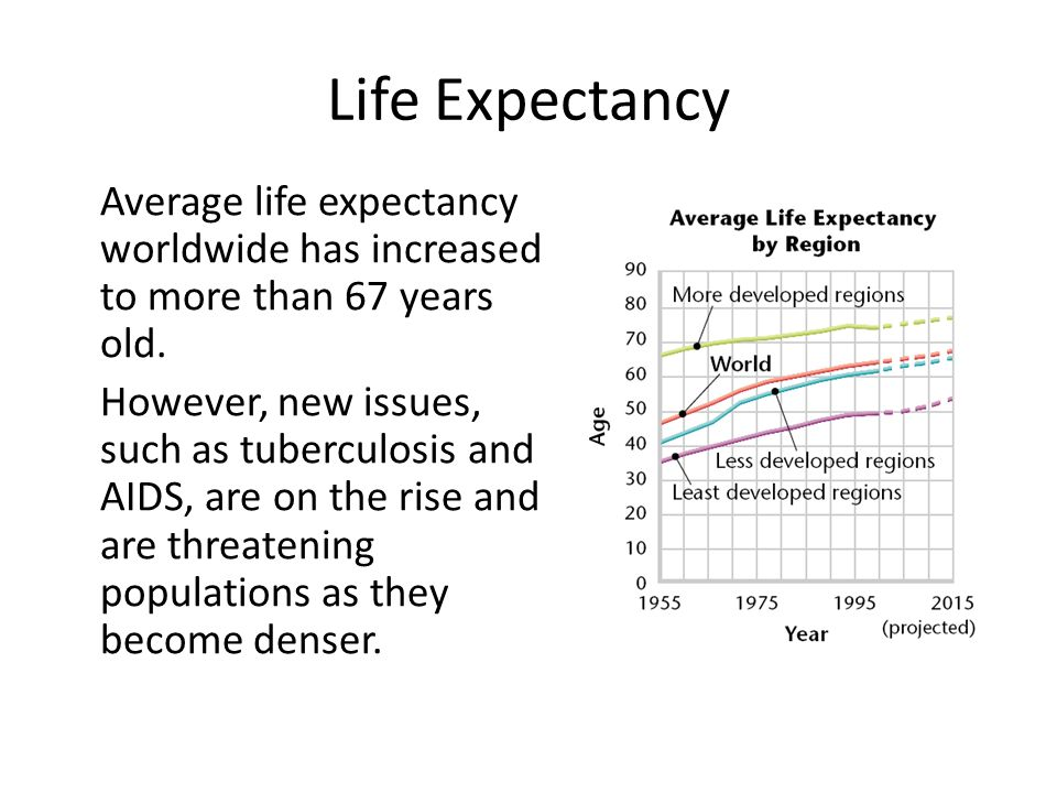 Life Expectancy Average life expectancy worldwide has increased to more than 67 years old. However, new issues, such as tuberculosis and AIDS, are on
