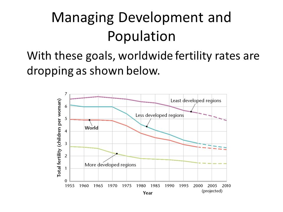 With these goals, worldwide fertility rates are dropping as shown below. Managing Development and Population