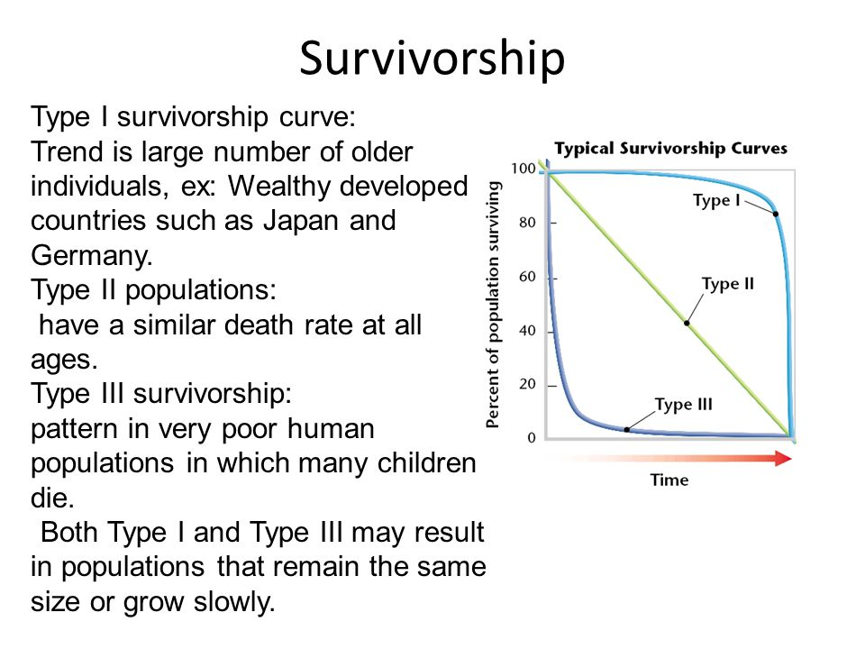 Survivorship Type I survivorship curve: Trend is large number of older individuals, ex: Wealthy developed countries such as Japan and Germany. Type II