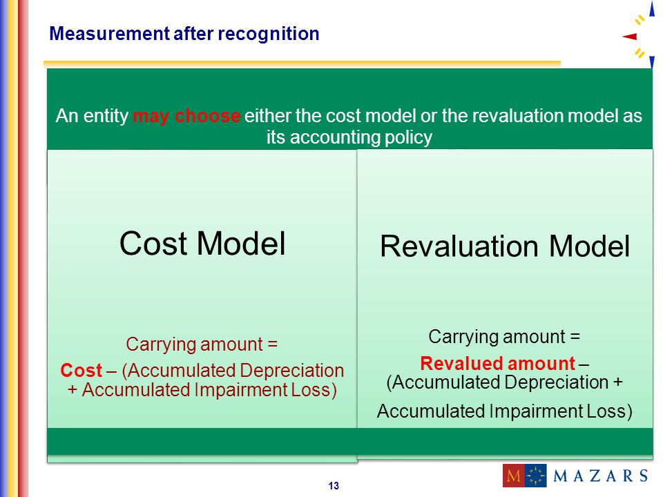 13 Measurement after recognition An entity may choose either the cost model or the revaluation model as its accounting policy Cost Model Carrying amou