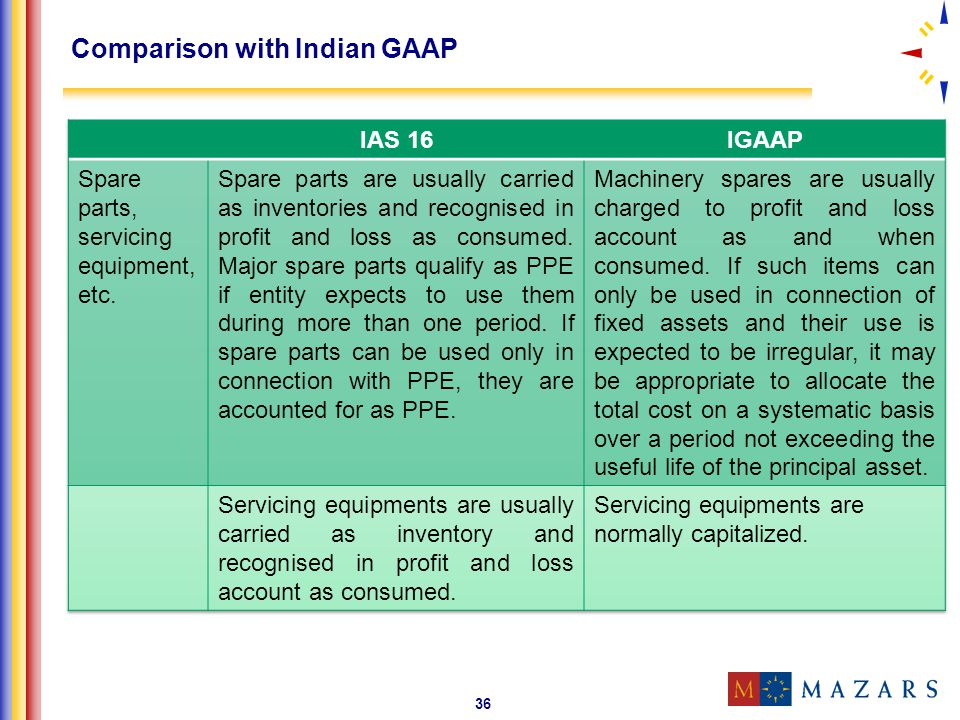 36 Comparison with Indian GAAP
