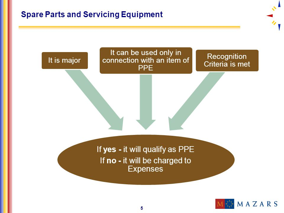 5 Spare Parts and Servicing Equipment If yes - it will qualify as PPE If no - it will be charged to Expenses It is major It can be used only in connec
