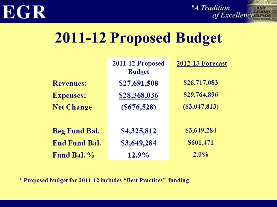 2011-12 Proposed Budget 2012-13 Forecast Revenues:$27,691,508 $26,717,083 Expenses;$28,368,036 $29,764,896 Net Change($676,528) ($3,047,813) Beg Fund Bal.$4,325,812 $3,649,284 End Fund Bal.$3,649,284 $601,471 Fund Bal.