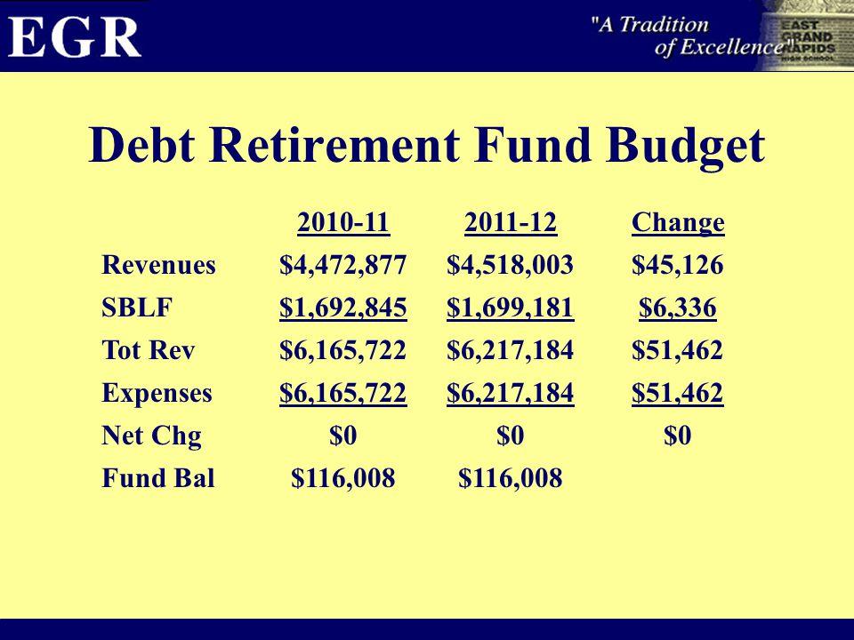 Debt Retirement Fund Budget 2010-112011-12Change Revenues$4,472,877$4,518,003$45,126 SBLF$1,692,845$1,699,181$6,336 Tot Rev$6,165,722$6,217,184$51,462 Expenses$6,165,722$6,217,184$51,462 Net Chg$0 Fund Bal$116,008