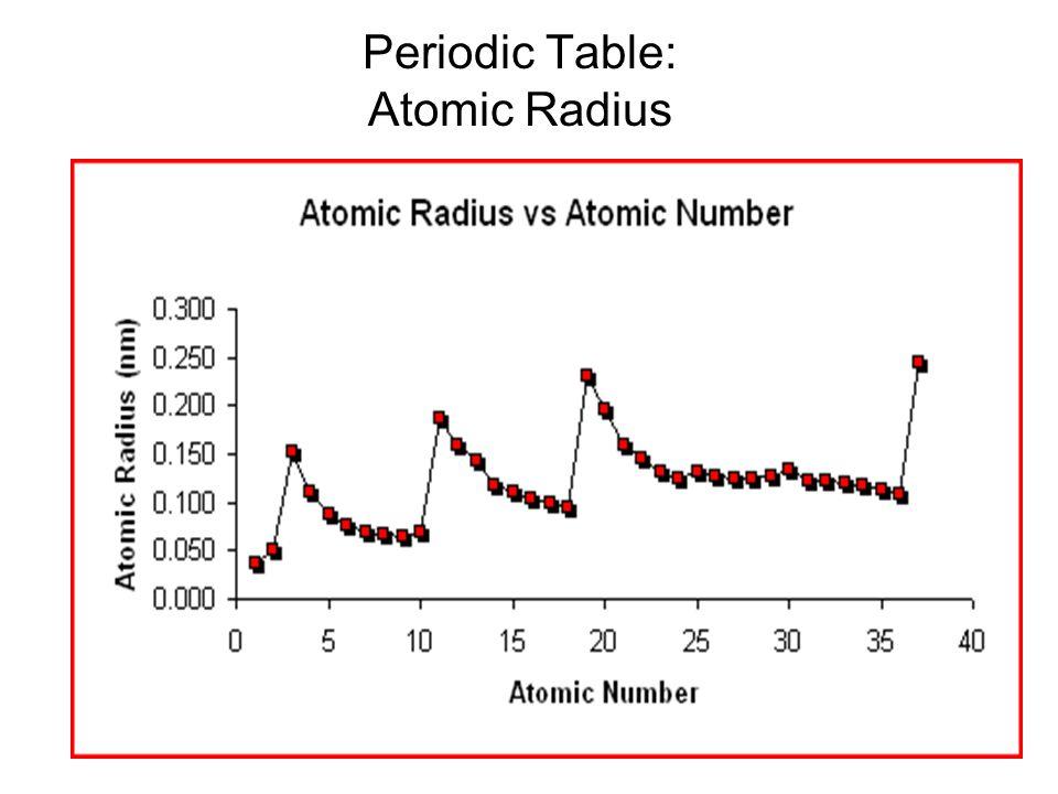 Periodic Table: Atomic Radius