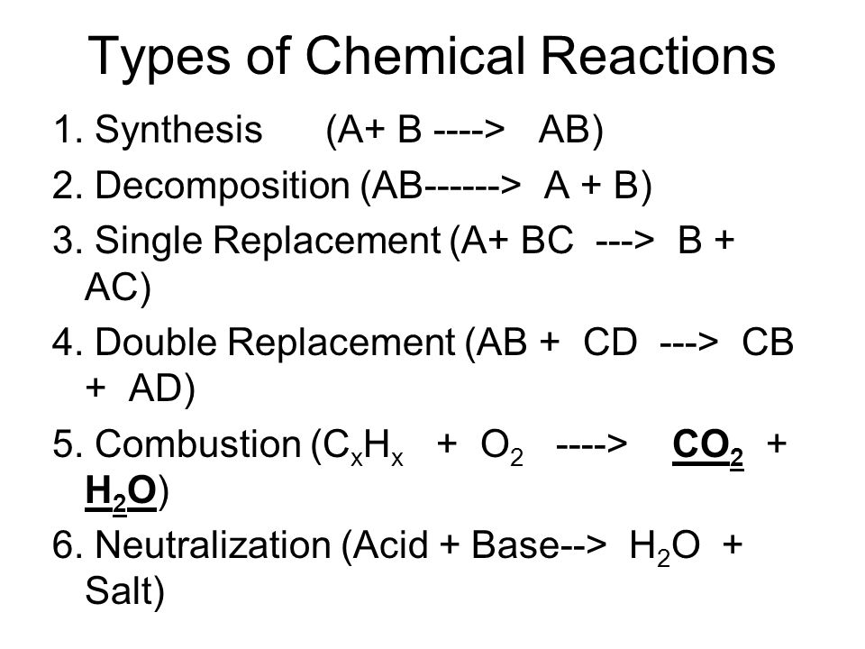 Types of Chemical Reactions 1. Synthesis (A+ B ----> AB) 2. Decomposition (AB------> A + B) 3. Single Replacement (A+ BC ---> B + AC) 4. Double Replac