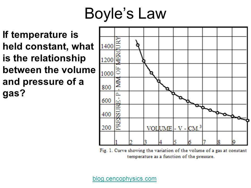 Gas Laws 2. Temperature vs. Volume Graph