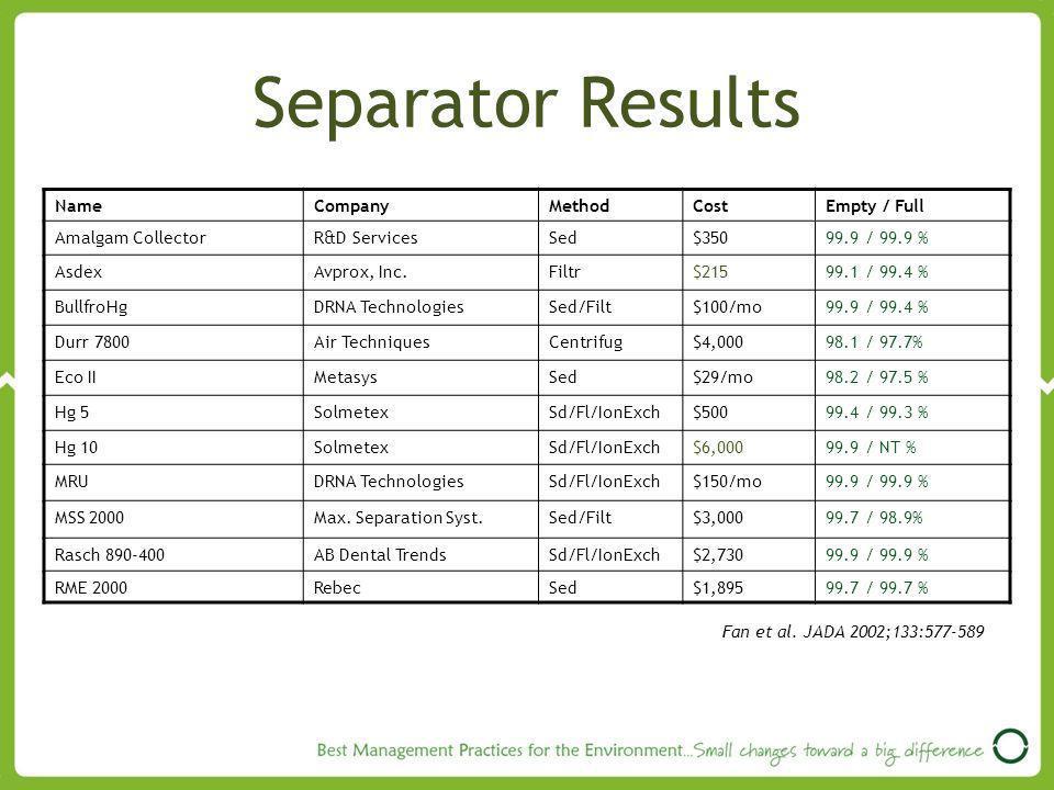 Separator Results NameCompanyMethodCostEmpty / Full Amalgam CollectorR&D ServicesSed$35099.9 / 99.9 % AsdexAvprox, Inc.Filtr$21599.1 / 99.4 % BullfroHgDRNA TechnologiesSed/Filt$100/mo99.9 / 99.4 % Durr 7800Air TechniquesCentrifug$4,00098.1 / 97.7% Eco IIMetasysSed$29/mo98.2 / 97.5 % Hg 5SolmetexSd/Fl/IonExch$50099.4 / 99.3 % Hg 10SolmetexSd/Fl/IonExch$6,00099.9 / NT % MRUDRNA TechnologiesSd/Fl/IonExch$150/mo99.9 / 99.9 % MSS 2000Max.
