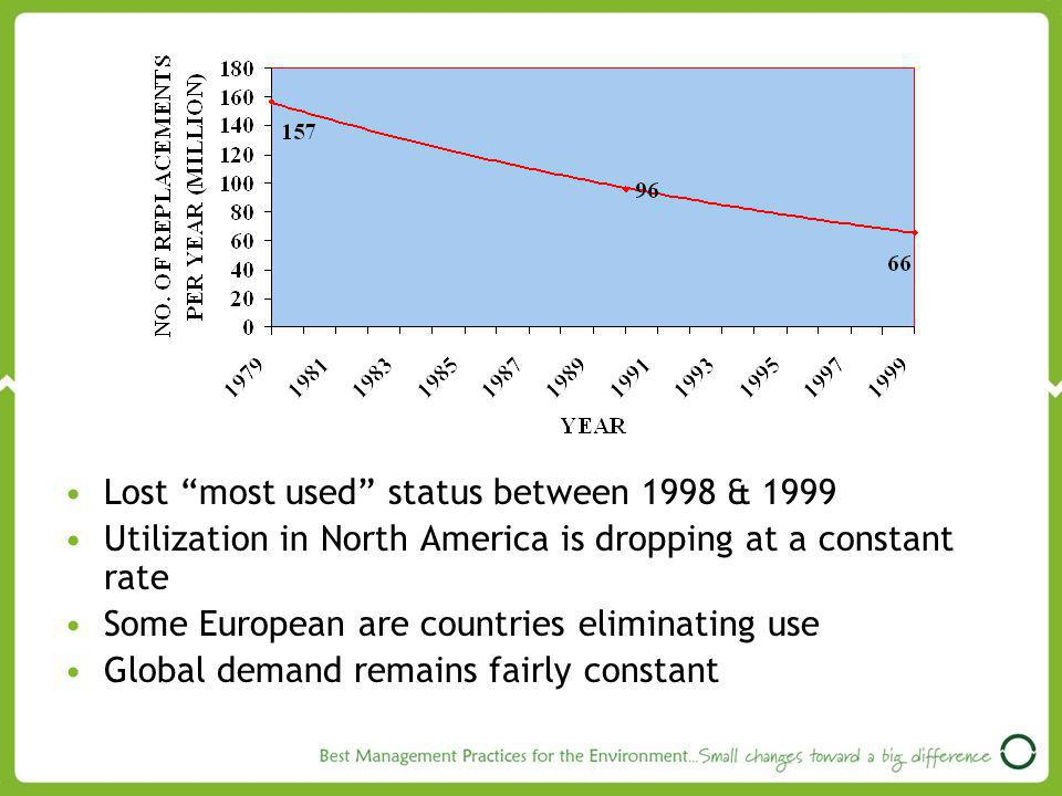 Lost most used status between 1998 & 1999 Utilization in North America is dropping at a constant rate Some European are countries eliminating use Global demand remains fairly constant